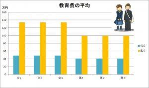 %e6%95%99%e8%82%b2%e8%b2%bb%e3%81%ae%e5%85%ac%e7%ab%8b%e7%a7%81%e7%ab%8b%e3%81%ae%e5%b7%ae%e3%82%b0%e3%83%a9%e3%83%95h26